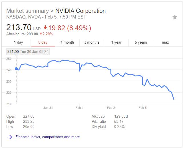 nvidia share price